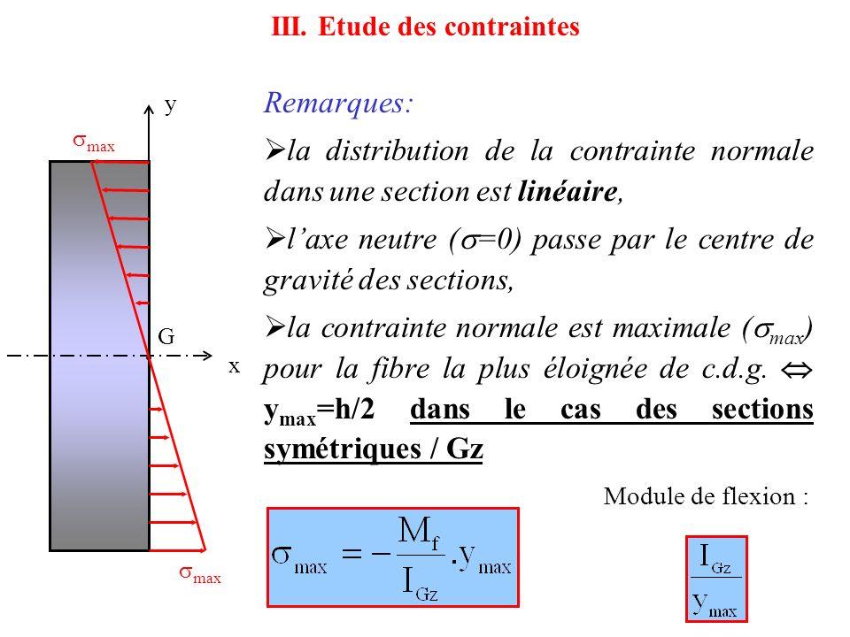 III. Etude des contraintes
