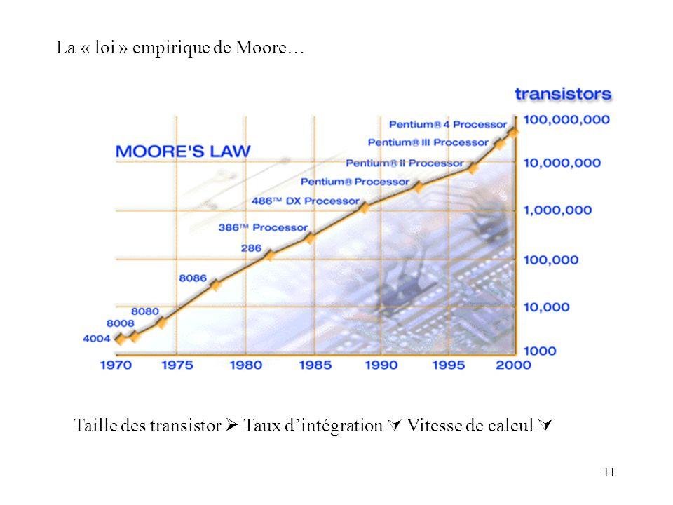 La « loi » empirique de Moore…