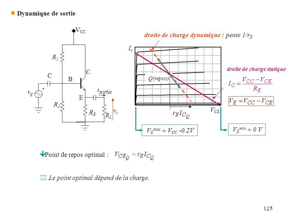 droite de charge dynamique : pente 1/rE