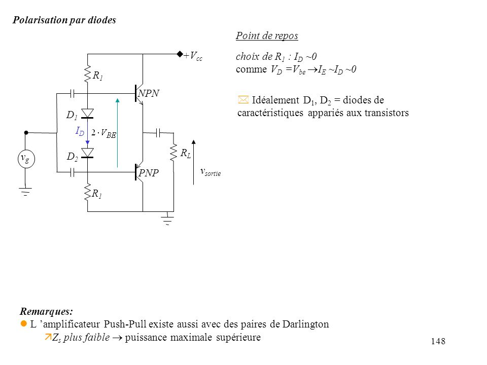 Polarisation par diodes Point de repos