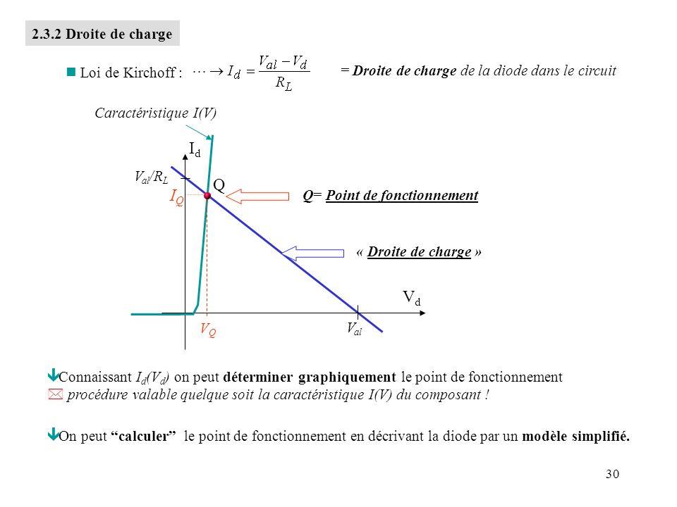 Id Q IQ Vd 2.3.2 Droite de charge Loi de Kirchoff :