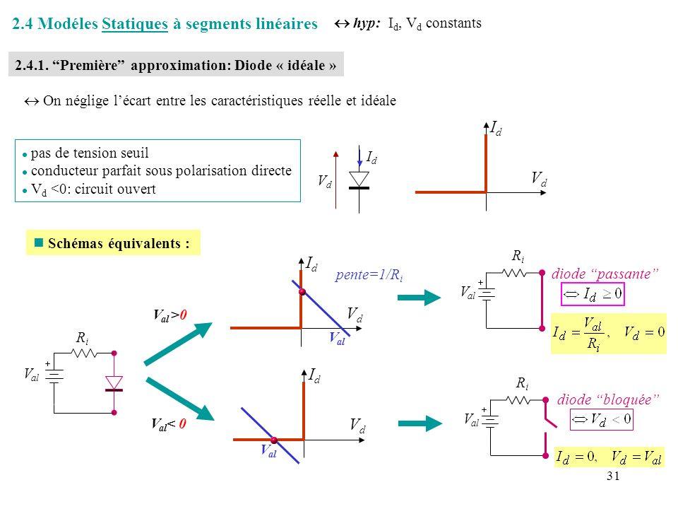 2.4 Modéles Statiques à segments linéaires