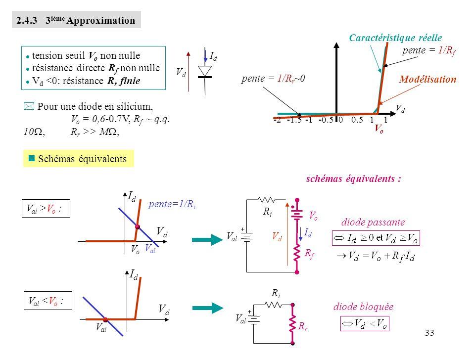Id Vd Id Vd 2.4.3 3ième Approximation Caractéristique réelle