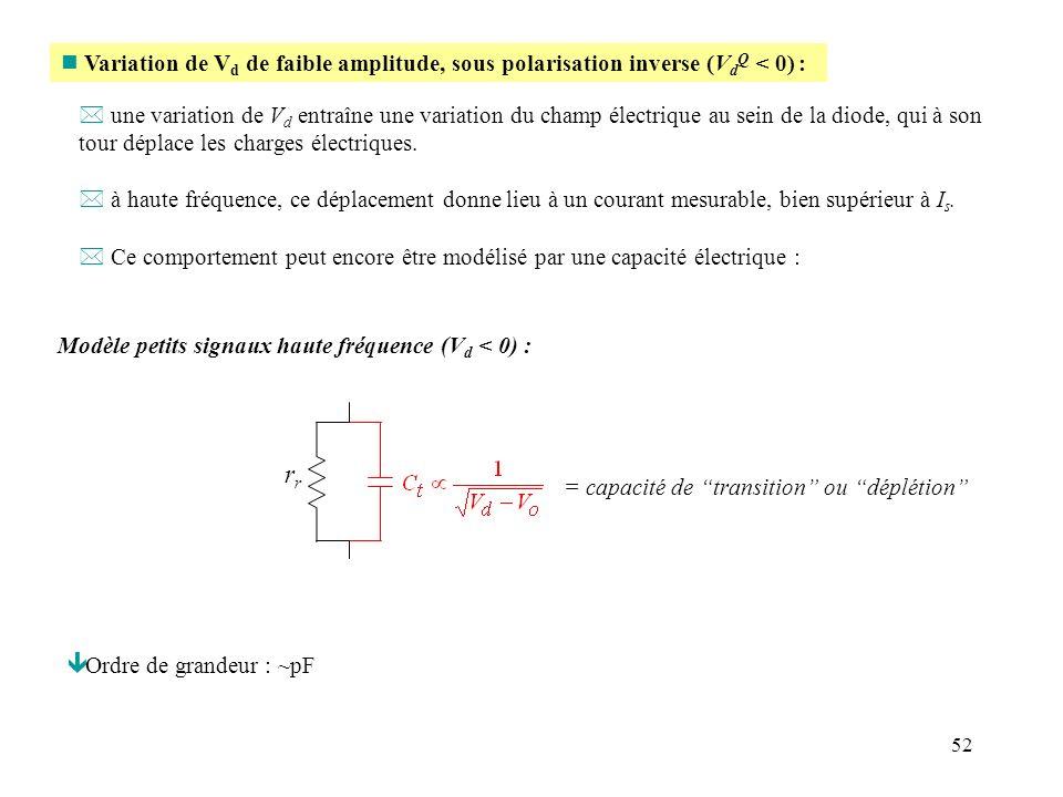Variation de Vd de faible amplitude, sous polarisation inverse (VdQ < 0) :