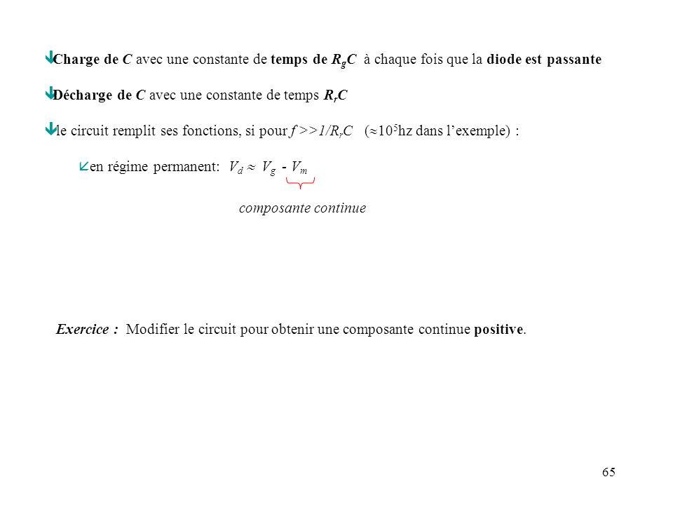 Charge de C avec une constante de temps de RgC à chaque fois que la diode est passante