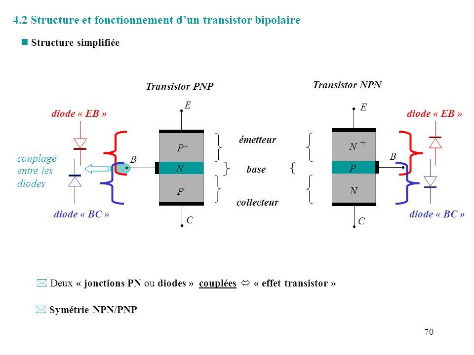 4.2 Structure et fonctionnement d'un transistor bipolaire