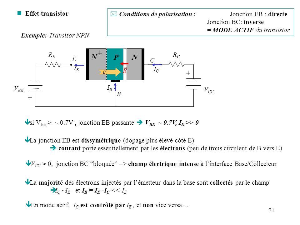 Effet transistor Conditions de polarisation : Jonction EB : directe. Jonction BC: inverse. = MODE ACTIF du transistor.