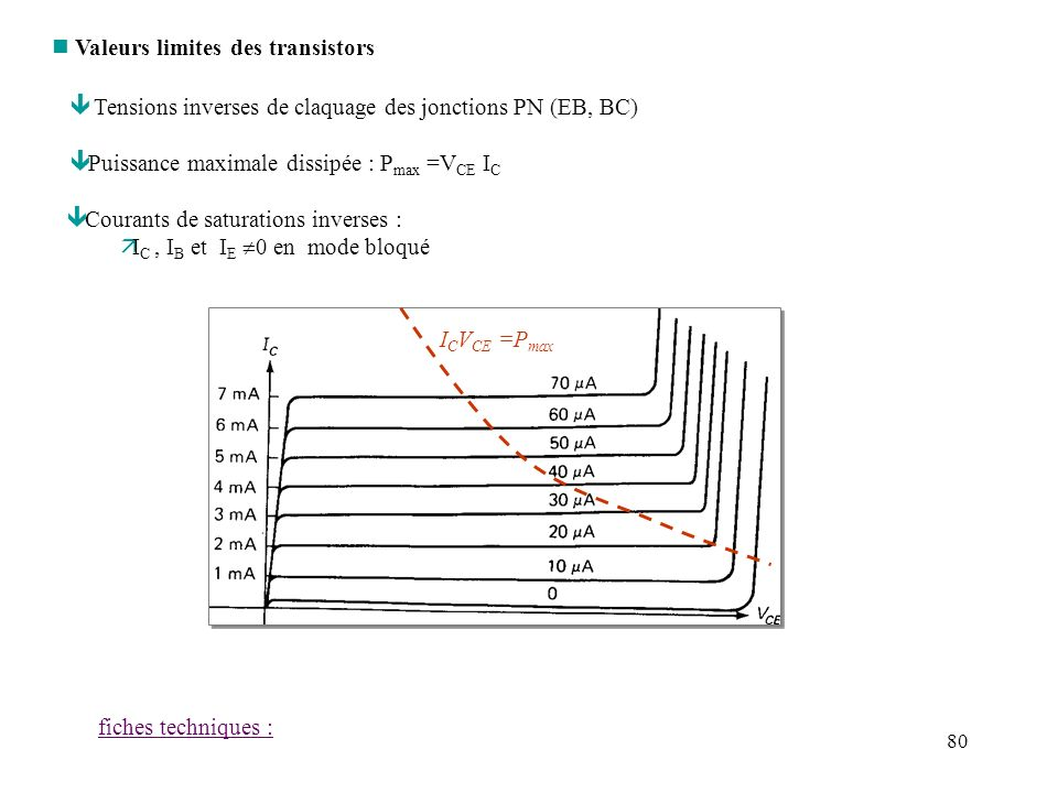 Valeurs limites des transistors
