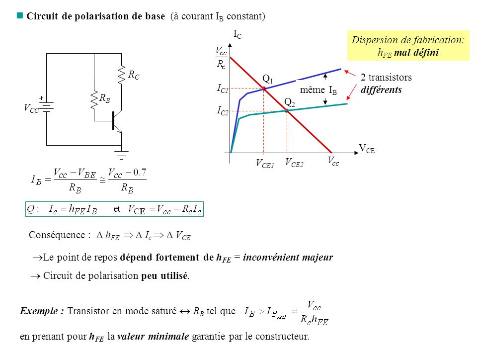 Dispersion de fabrication: