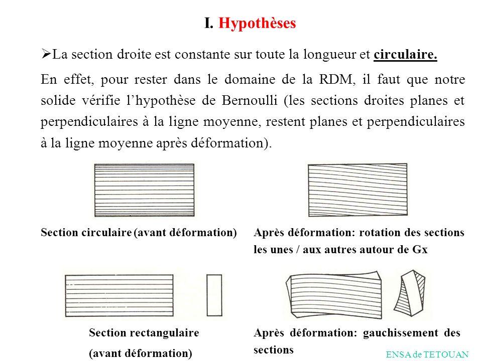 I. Hypothèses La section droite est constante sur toute la longueur et circulaire.