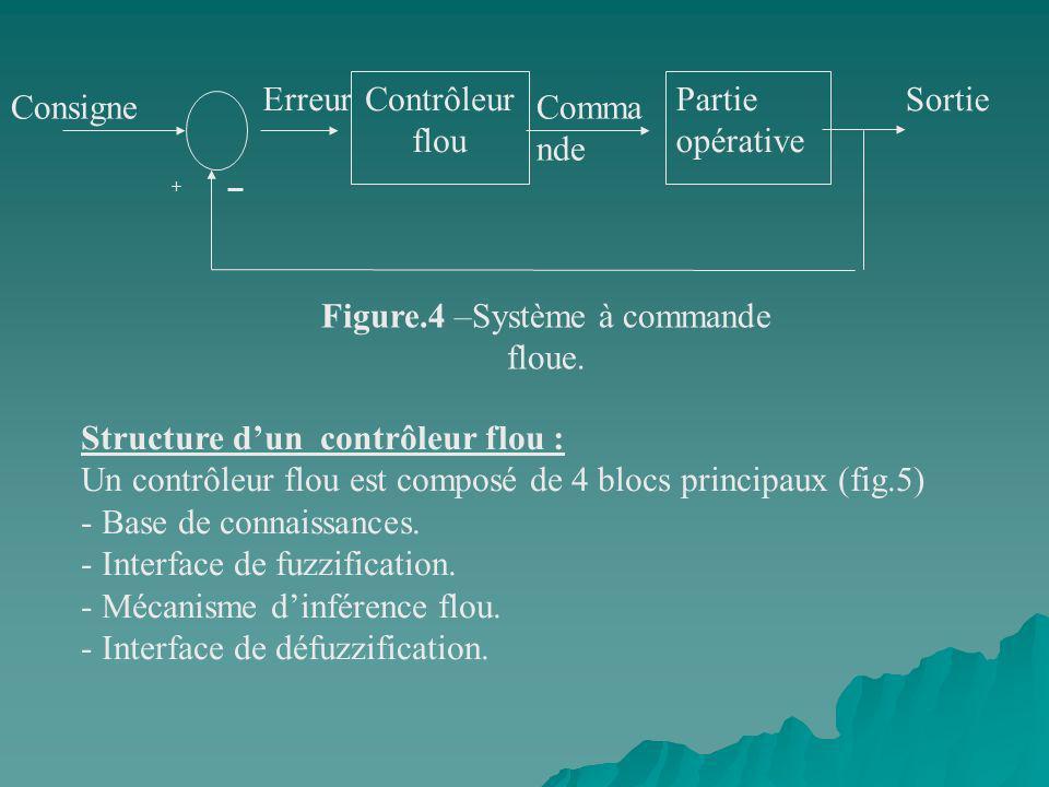 Figure.4 –Système à commande floue.