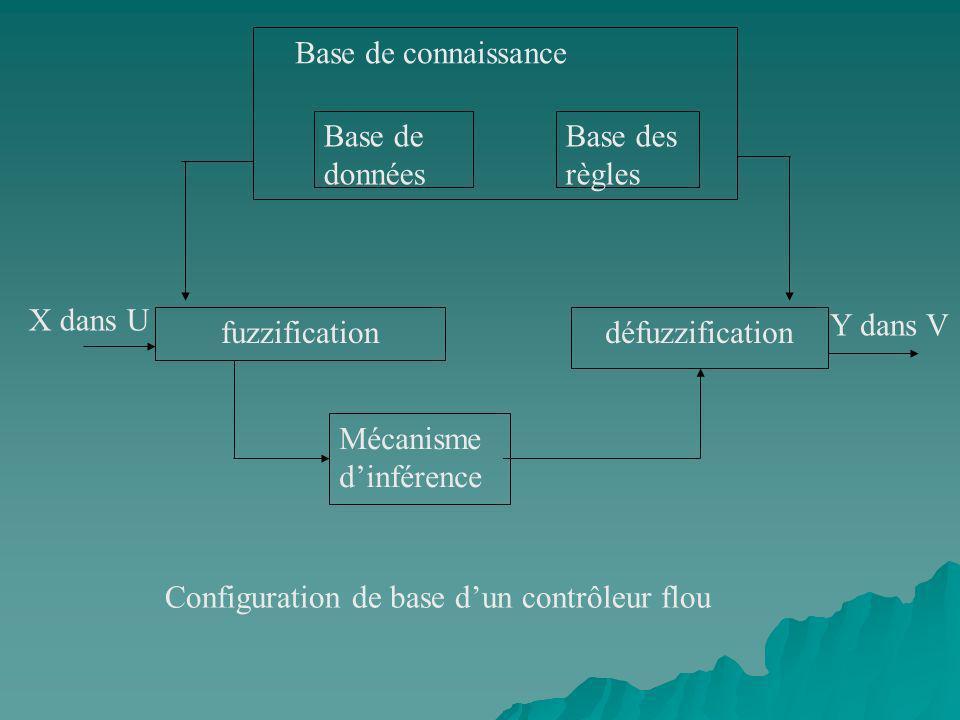 Base de connaissanceBase de données. Base des règles. X dans U. Y dans V. fuzzification. défuzzification.