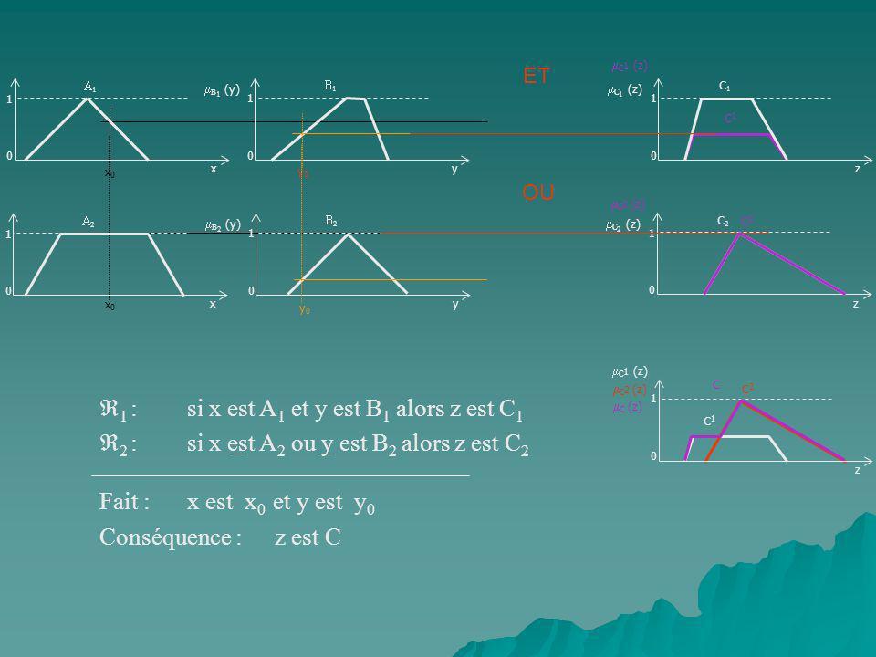1 : si x est A1 et y est B1 alors z est C1