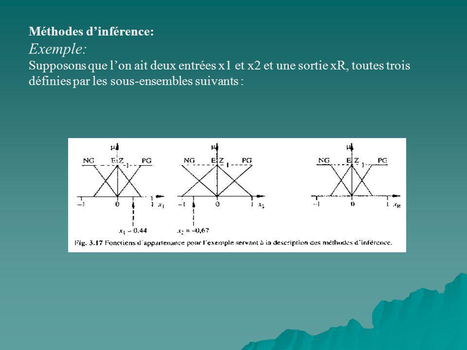 Exemple: Méthodes d'inférence: