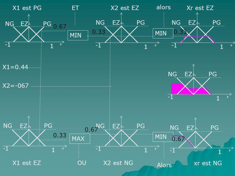 X1 est PG ET X2 est EZ alors Xr est EZ -1 NG EZ PG 1 -1 NG EZ PG 1 -1