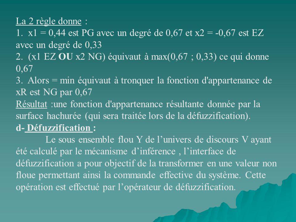 La 2 règle donne : 1. x1 = 0,44 est PG avec un degré de 0,67 et x2 = -0,67 est EZ avec un degré de 0,33 2. (x1 EZ OU x2 NG) équivaut à max(0,67 ; 0,33) ce qui donne 0,67 3. Alors = min équivaut à tronquer la fonction d appartenance de xR est NG par 0,67
