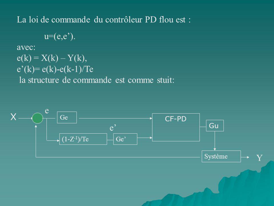 La loi de commande du contrôleur PD flou est : u=(e,e'). avec: