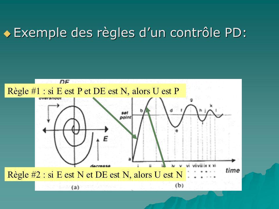 Exemple des règles d'un contrôle PD: