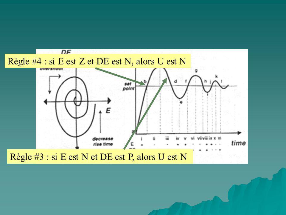 Règle #4 : si E est Z et DE est N, alors U est N