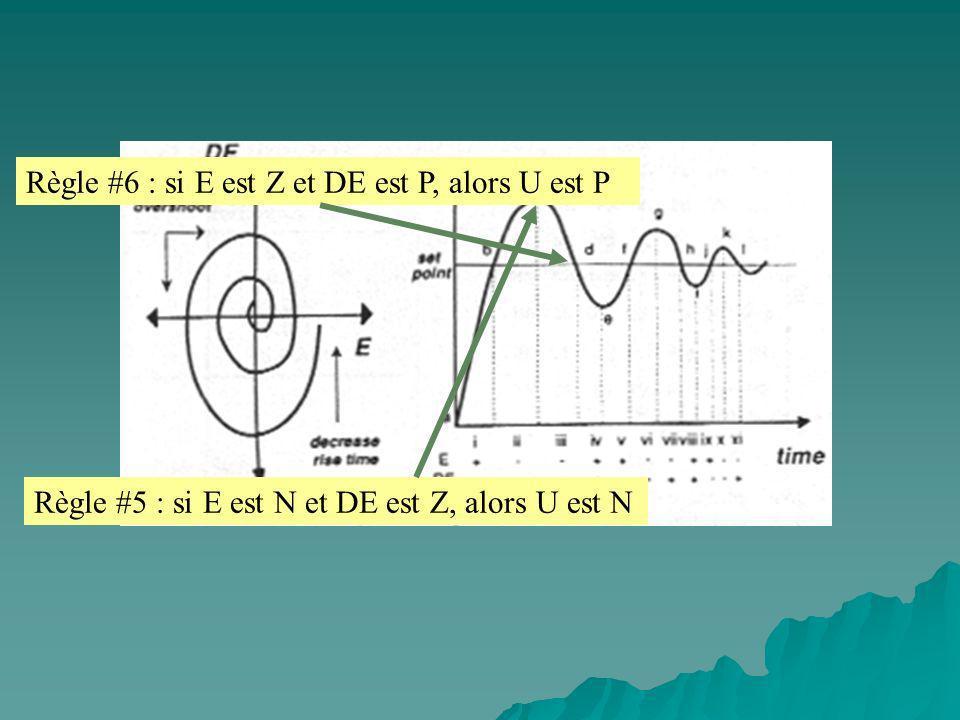 Règle #6 : si E est Z et DE est P, alors U est P