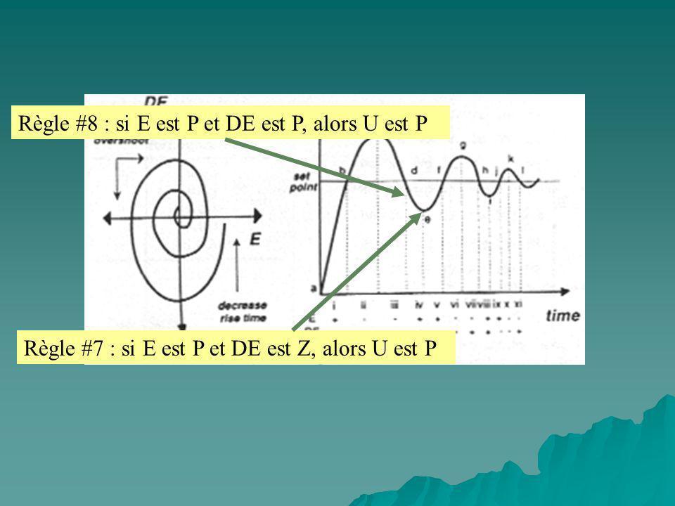 Règle #8 : si E est P et DE est P, alors U est P