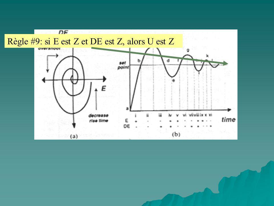 Règle #9: si E est Z et DE est Z, alors U est Z
