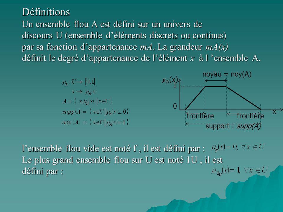 Définitions Un ensemble flou A est défini sur un univers de