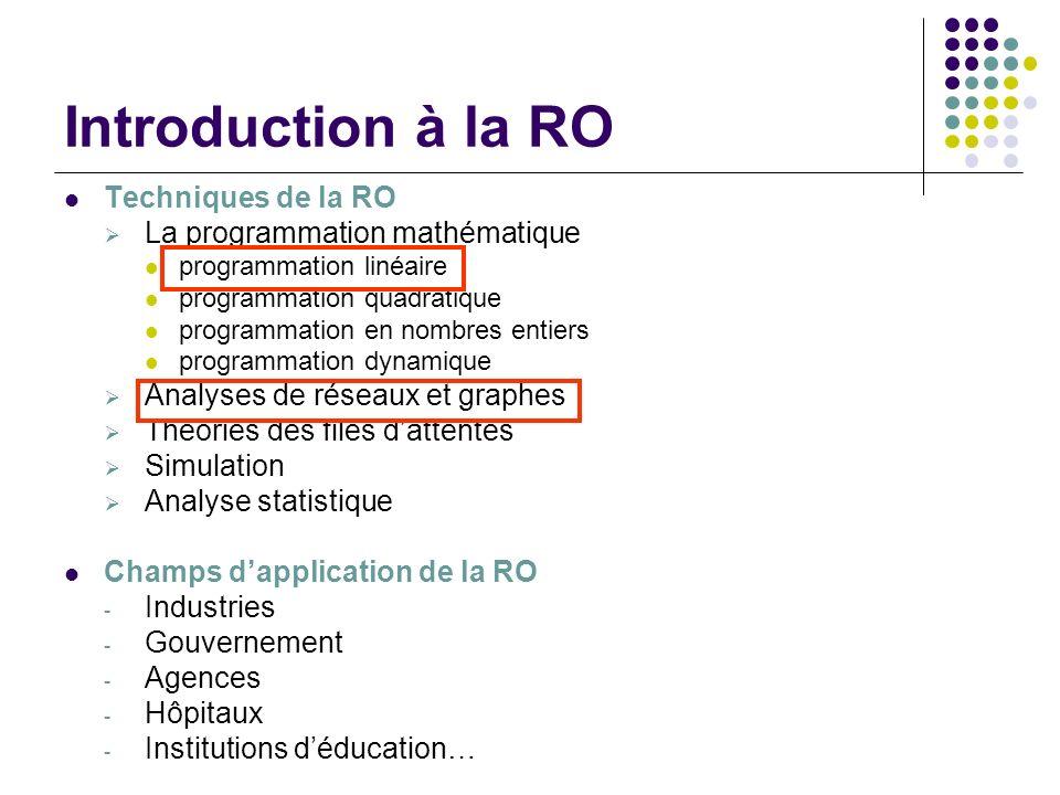Introduction à la RO Techniques de la RO La programmation mathématique