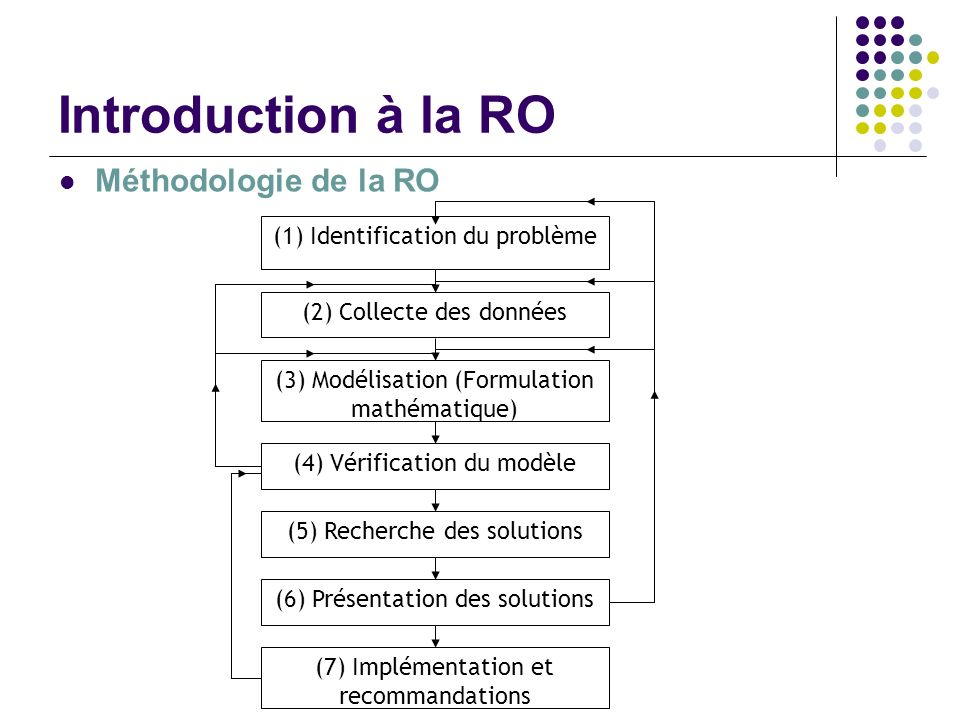 Introduction à la RO Méthodologie de la RO