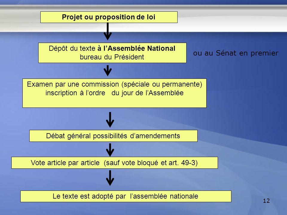 Projet ou proposition de loi
