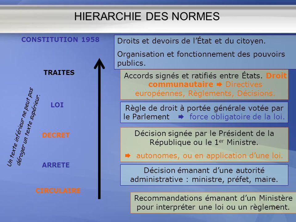 HIERARCHIE DES NORMES Droits et devoirs de l'État et du citoyen.