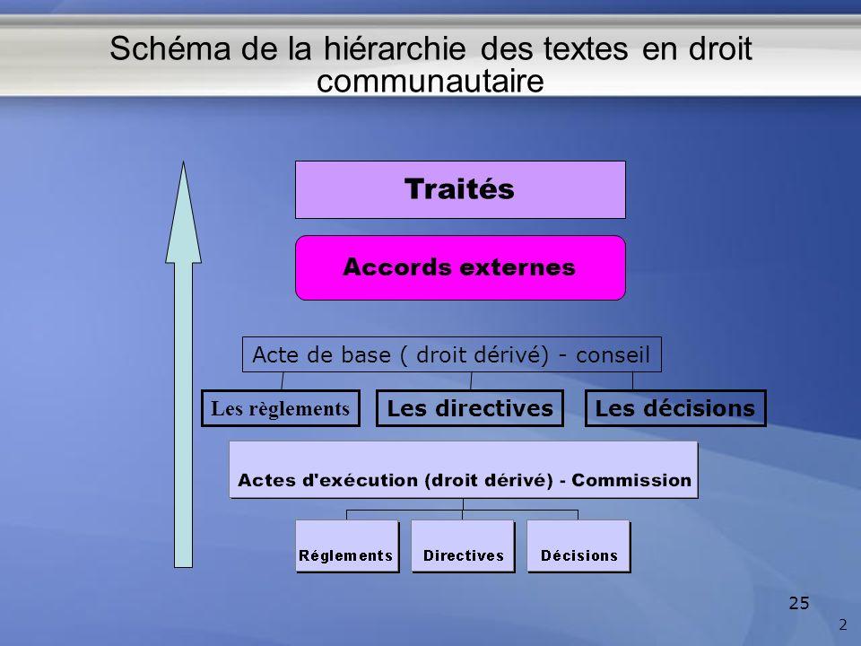 Schéma de la hiérarchie des textes en droit communautaire