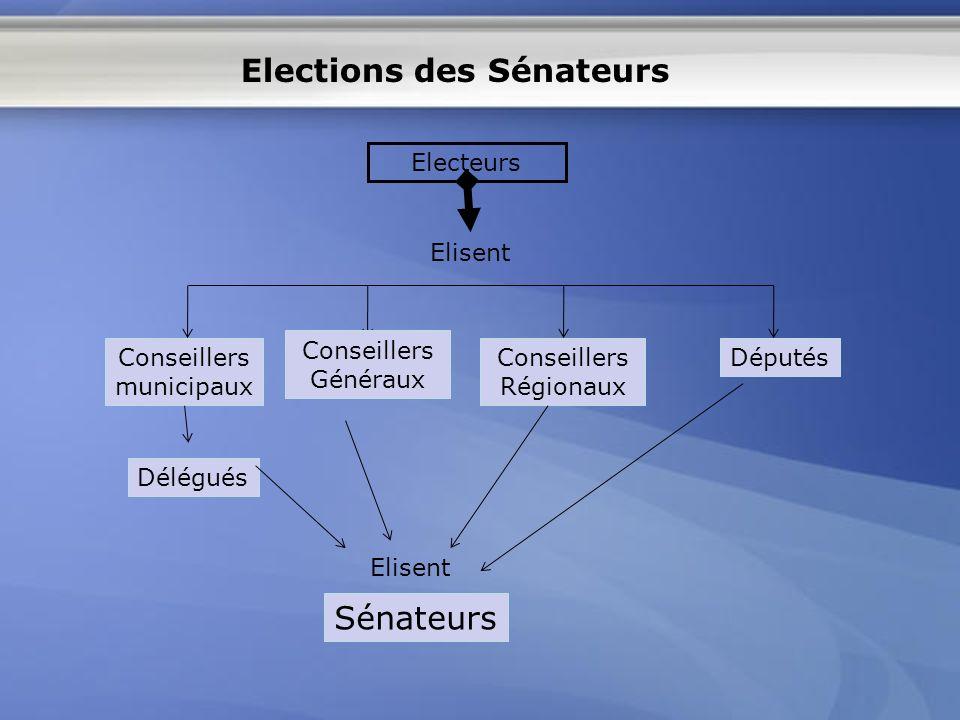 Elections des Sénateurs