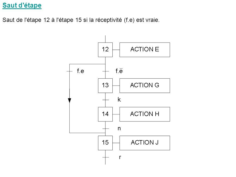 Saut d étape Saut de l étape 12 à l étape 15 si la réceptivité (f.e) est vraie. 15