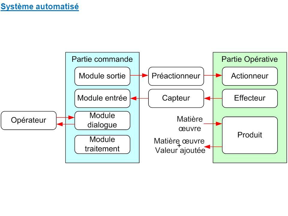 Système automatisé 2