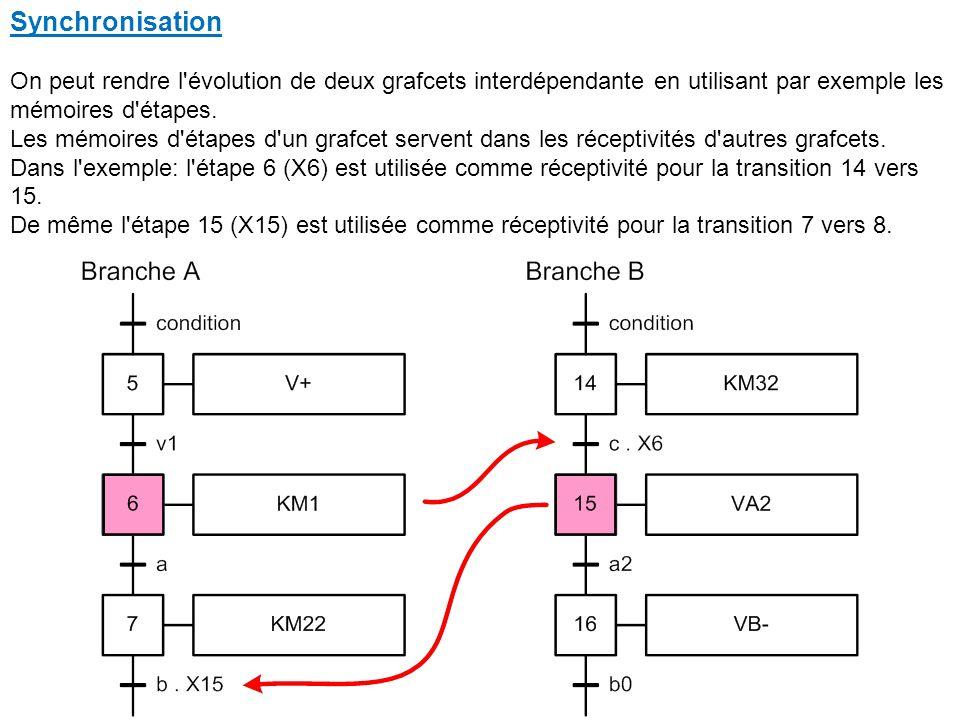 Synchronisation On peut rendre l évolution de deux grafcets interdépendante en utilisant par exemple les mémoires d étapes.