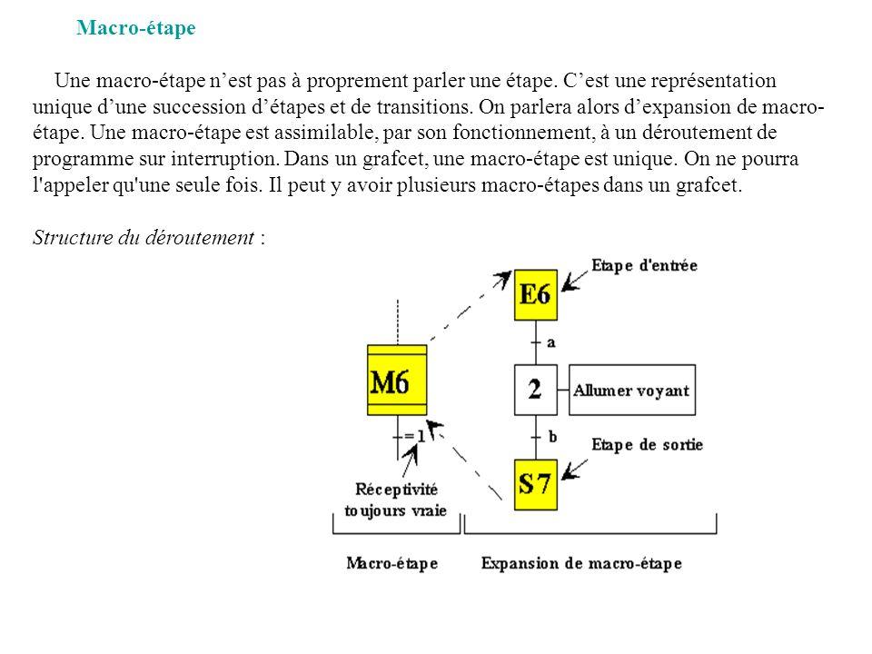 Structure du déroutement :