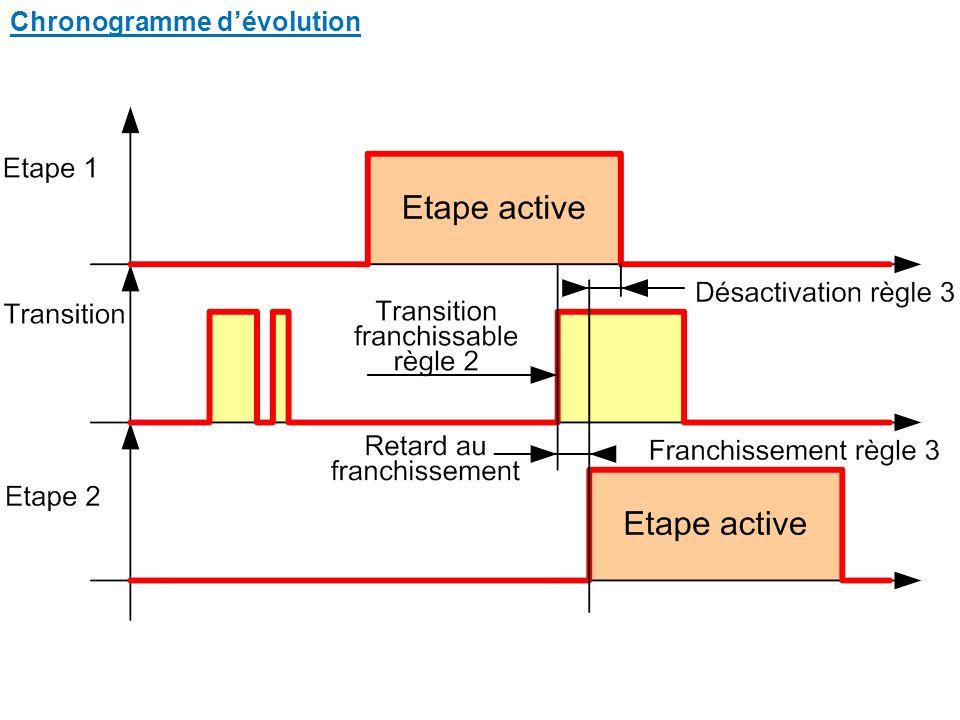 Chronogramme d'évolution