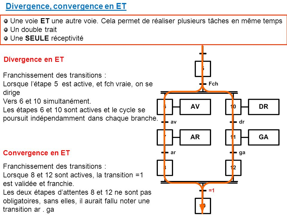 Divergence, convergence en ET