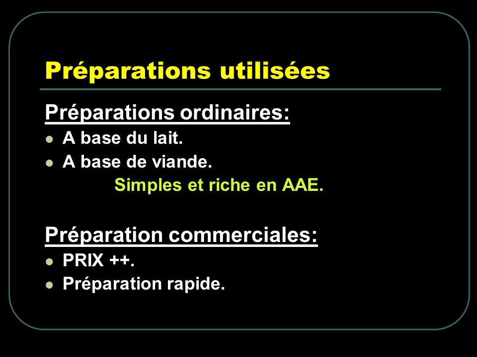 Préparations utilisées