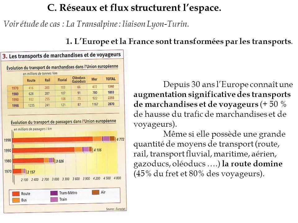 C. Réseaux et flux structurent l'espace.