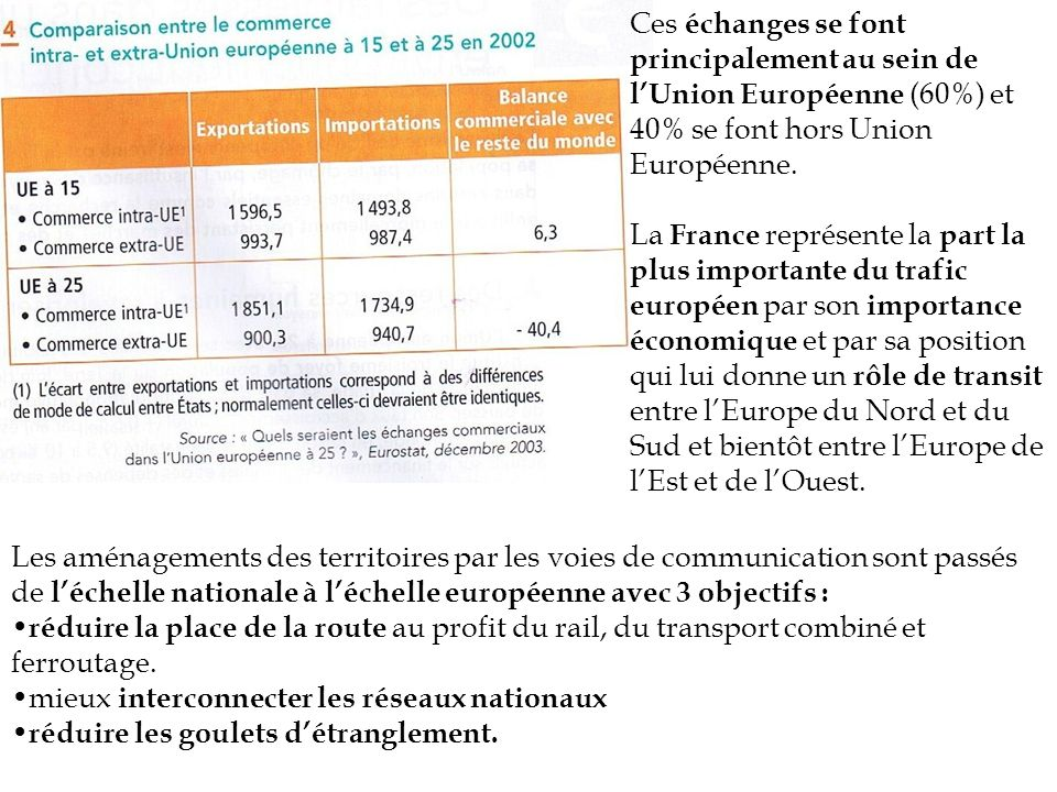 Ces échanges se font principalement au sein de l'Union Européenne (60%) et 40% se font hors Union Européenne.