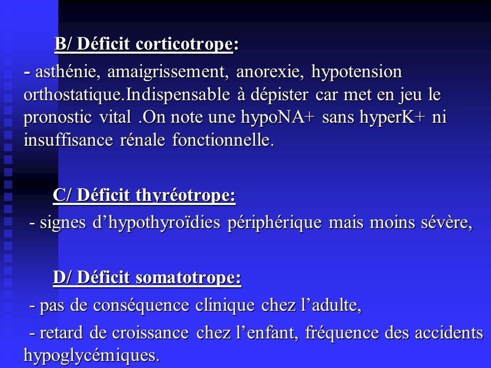 B/ Déficit corticotrope: - asthénie, amaigrissement, anorexie, hypotension orthostatique.Indispensable à dépister car met en jeu le pronostic vital .On note une hypoNA+ sans hyperK+ ni insuffisance rénale fonctionnelle.