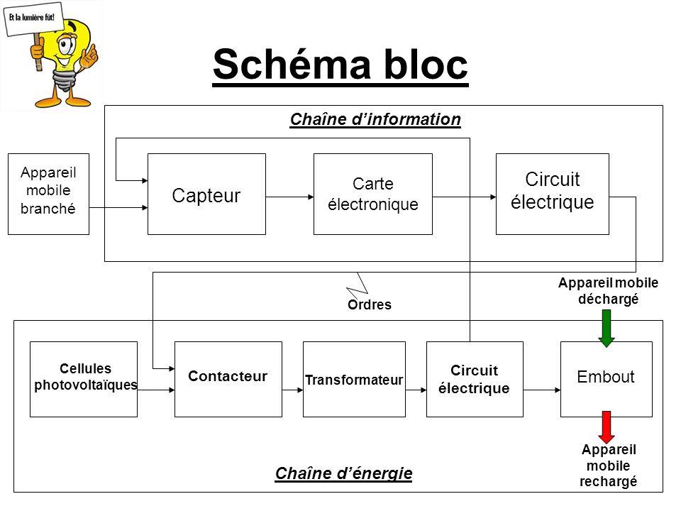 Schéma bloc Circuit électrique Capteur Chaîne d'information