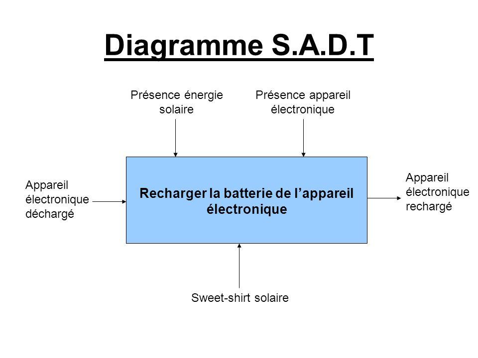 Diagramme S.A.D.T Recharger la batterie de l'appareil électronique