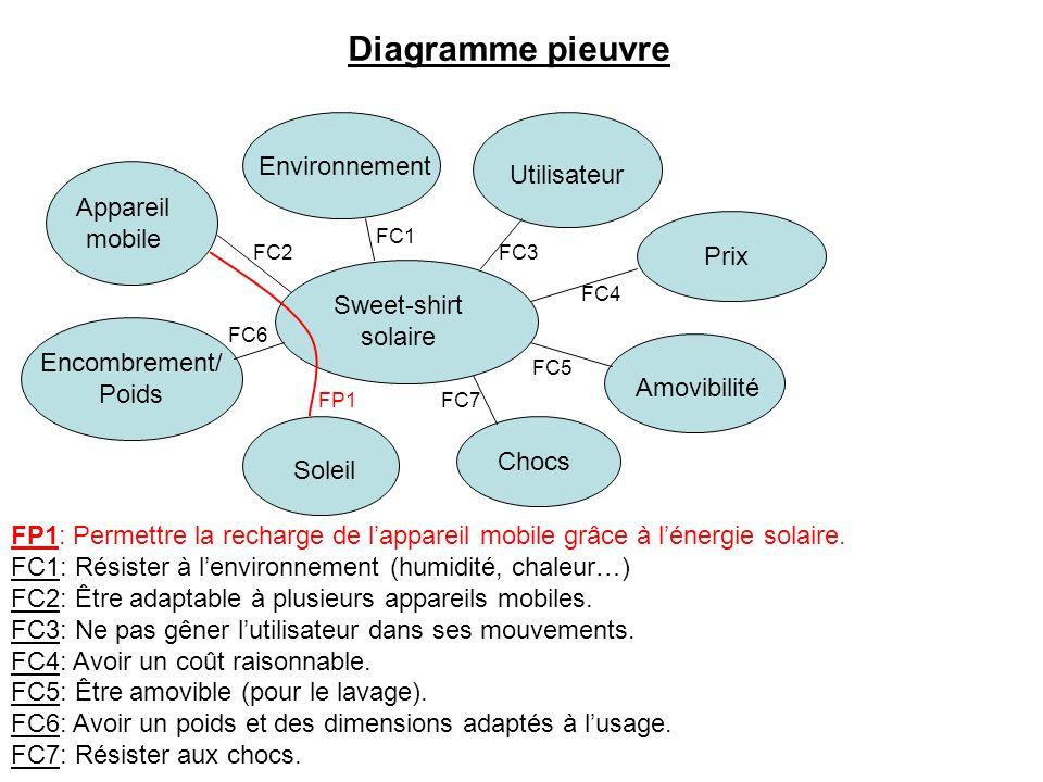 Diagramme pieuvre Environnement Utilisateur Appareil mobile Prix