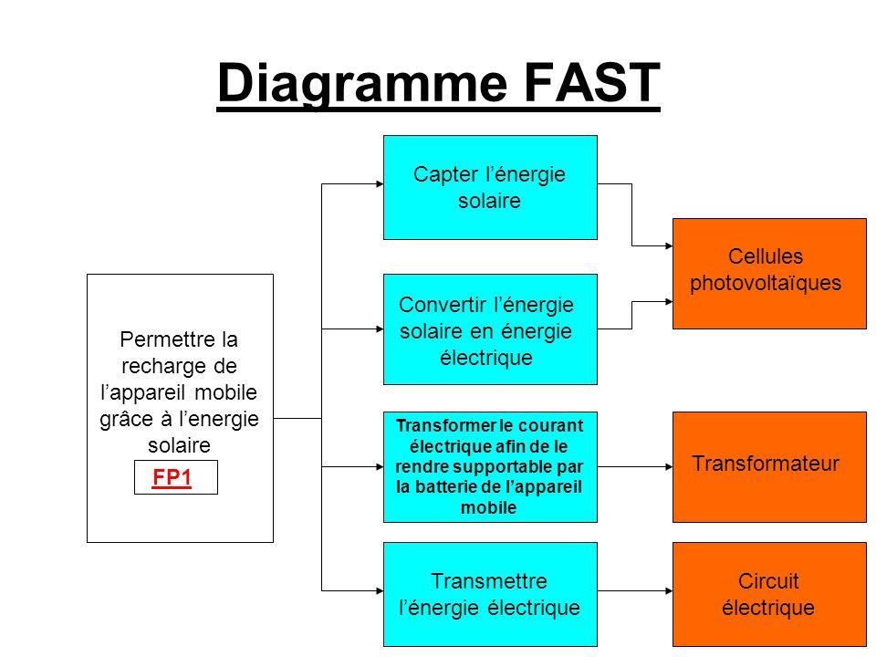 Diagramme FAST Capter l'énergie solaire Cellules photovoltaïques