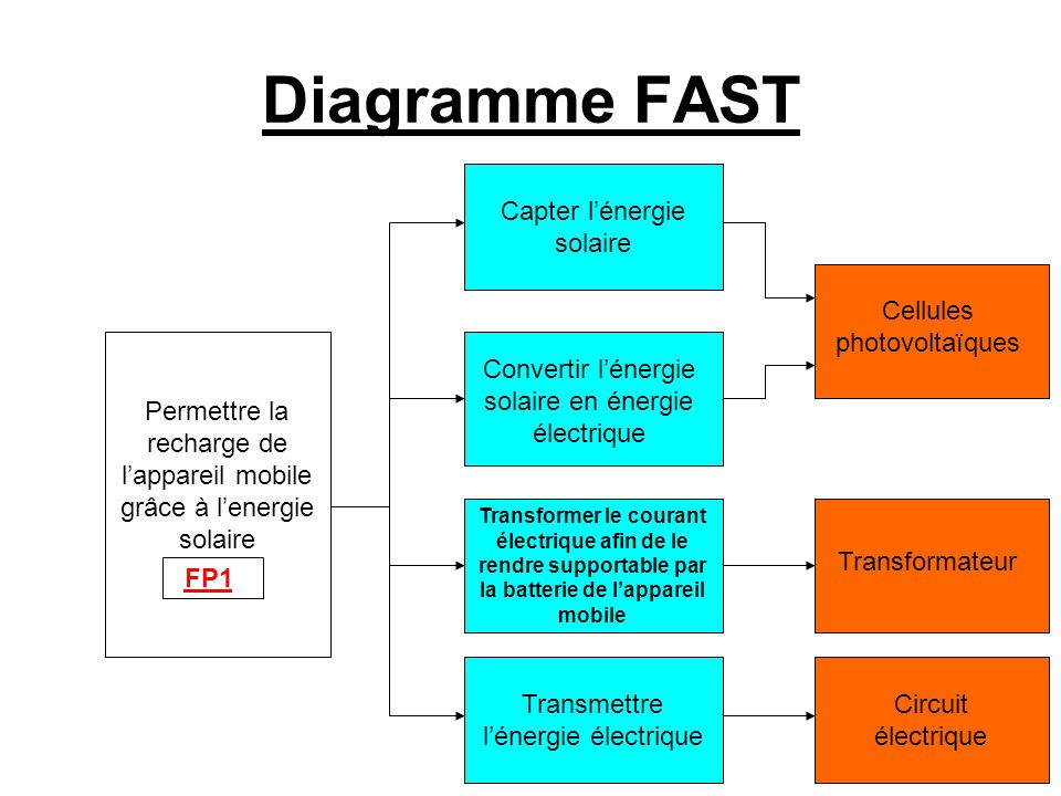 Comment Recharger Un Appareil Mobile Gr U00e2ce  U00e0 L U2019 U00e9nergie