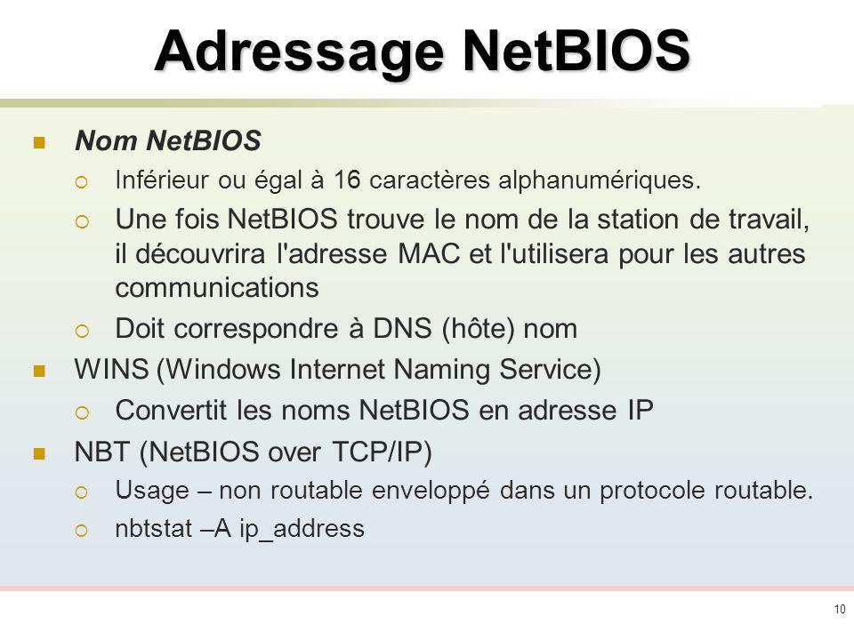 Adressage NetBIOS Nom NetBIOS