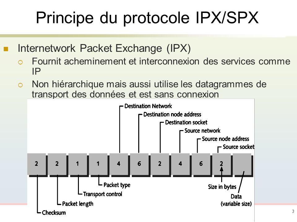 Principe du protocole IPX/SPX